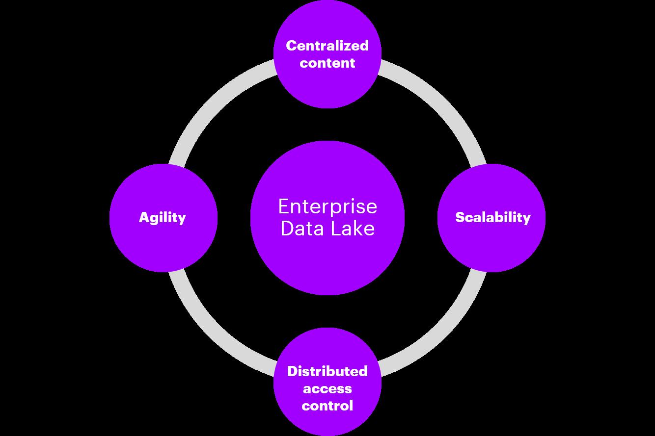enterprise data lake benefits