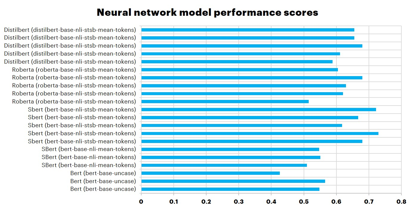 neural network performance evaluation