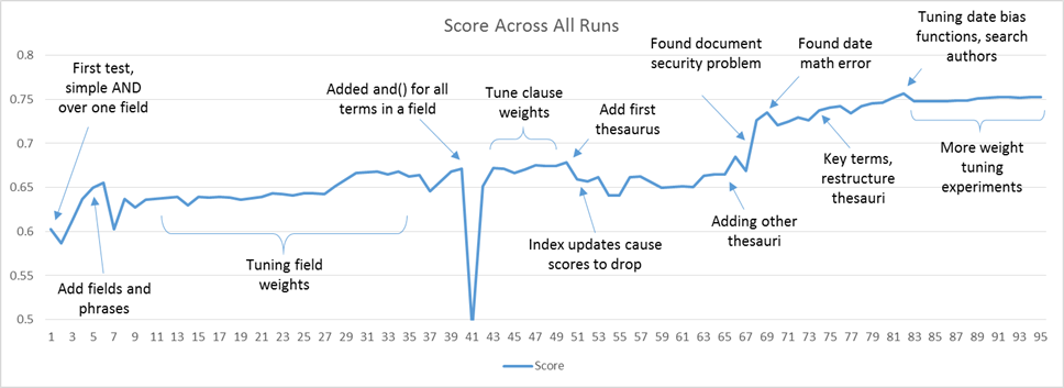 search relevancy scoring