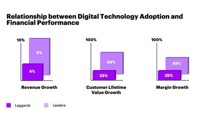 Companies that integrate digital technologies across their operating models grow twice as fast as digital laggards. Oil and gas companies have the chance to achieve similar results by focusing on digital technologies to reimagine their core business.