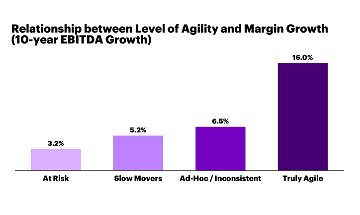 Our analyses show that truly agile companies grow their profitability much more substantially than others over the long term.