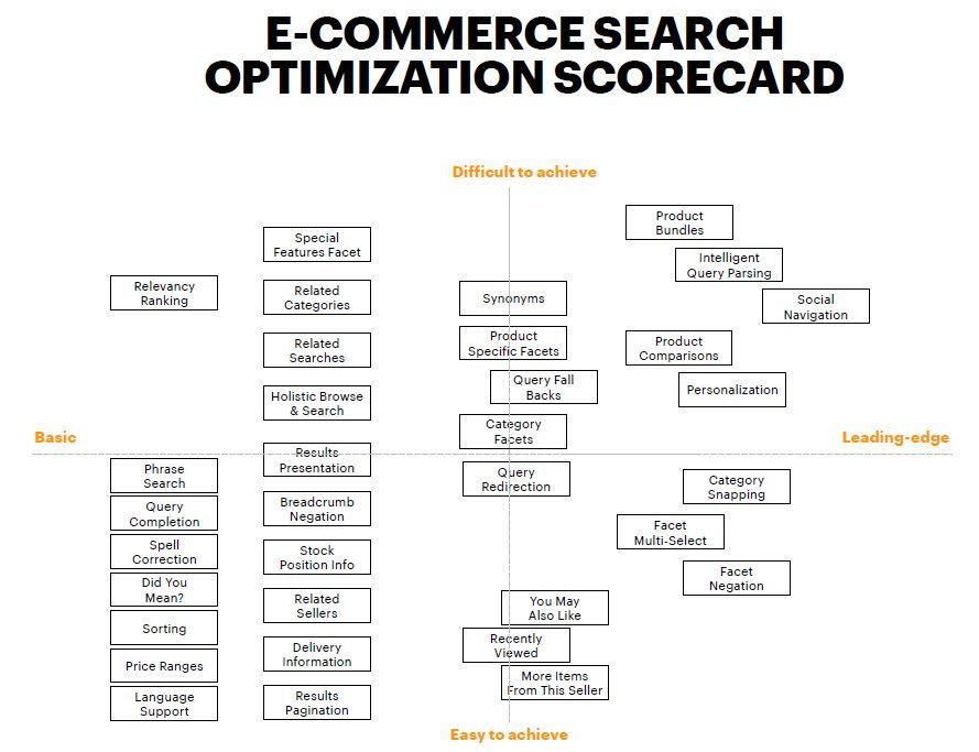e-commerce search scorecard