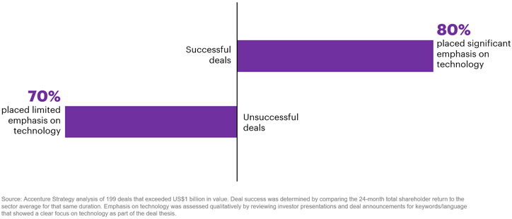Accenture analysis of 199 deals worth over $1B since 2013 and for which the 24-month shareholder return exceeded the sector average for that same duration.