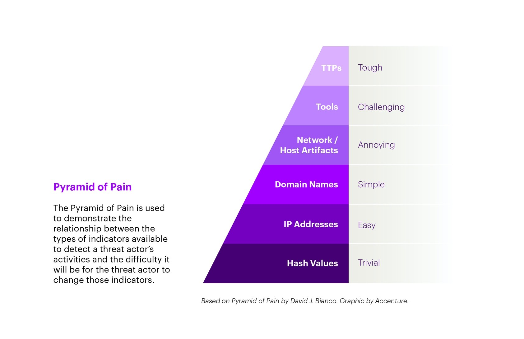 """Image shows the """"Pyramid of Pain."""" The Pyramid of Pain is used to demonstrate the relationship between the types of indicators available to detect a threat actor's activities and the difficulty it will be for the threat actor to change those indicators."""