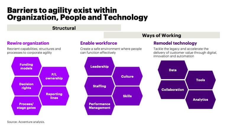 Barriers to agility exist within Organization, People and Technology
