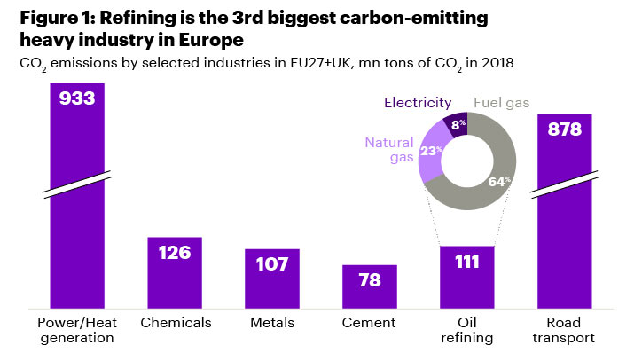 Refining is the 3rd biggest carbon-emitting heavy industry in Europe.