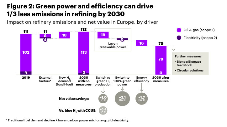 Green power and efficiency can drive 1/3 less emissions in refining by 2030.