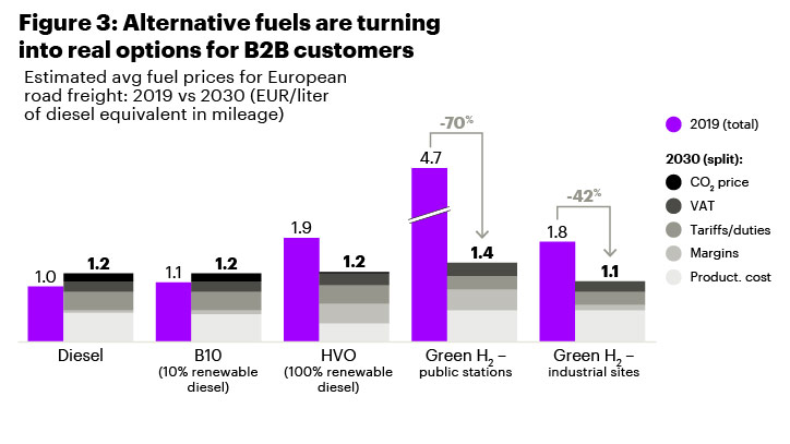 Alternative fuels are turning into real options for B2B customers.