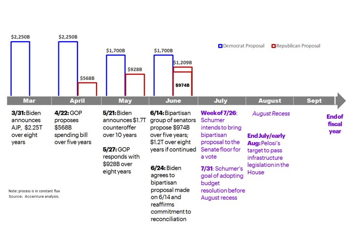 A timeline of the road to the Bipartisan Plan, including Democrat and Republican spend proposals and month by month activities from March to August 2021.
